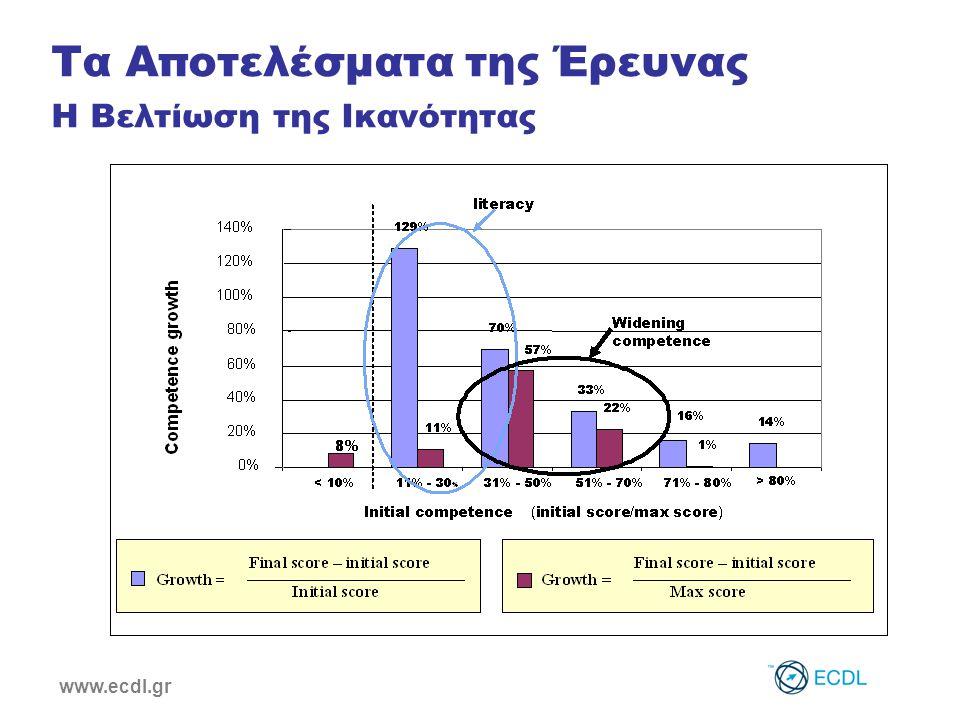 www.ecdl.gr Καταγράφηκε μείωση χρόνου από 7-12% όσον αφορά στη εκτέλεση των εργασιών με τη χρήση Η/Υ Μέσος όρος χρήσης Η/Υ24 ώρες/εβδομάδα Μείωση χρόνου (μετά την εκπαίδευση)10%= 2,4 ώρες/εβδομάδα Ετήσια αύξηση της παραγωγικότητας115,2 ώρες Ετήσιο κέρδος 1967€/εργαζόμενο Τα Αποτελέσματα της Έρευνας Η Αύξηση της Παραγωγικότητας