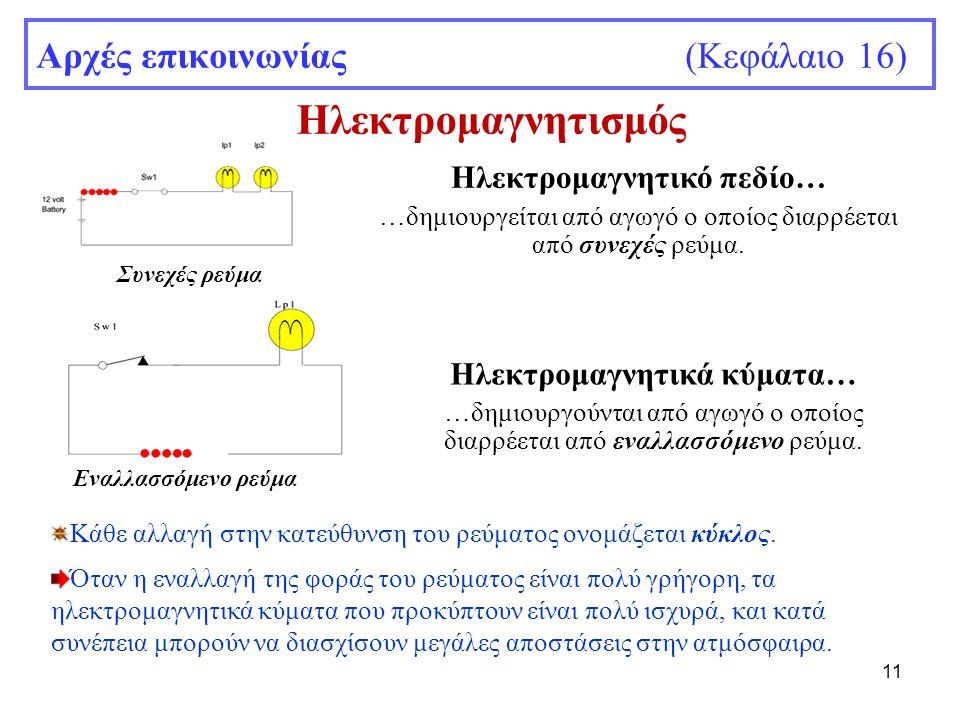 11 Αρχές επικοινωνίας (Κεφάλαιο 16) Ηλεκτρομαγνητικό πεδίο… …δημιουργείται από αγωγό ο οποίος διαρρέεται από συνεχές ρεύμα. Ηλεκτρομαγνητικά κύματα… …