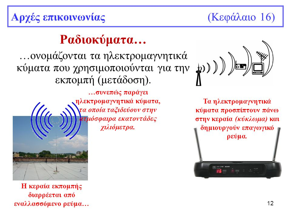 12 Αρχές επικοινωνίας (Κεφάλαιο 16) Ραδιοκύματα… …ονομάζονται τα ηλεκτρομαγνητικά κύματα που χρησιμοποιούνται για την εκπομπή (μετάδοση). Η κεραία εκπ