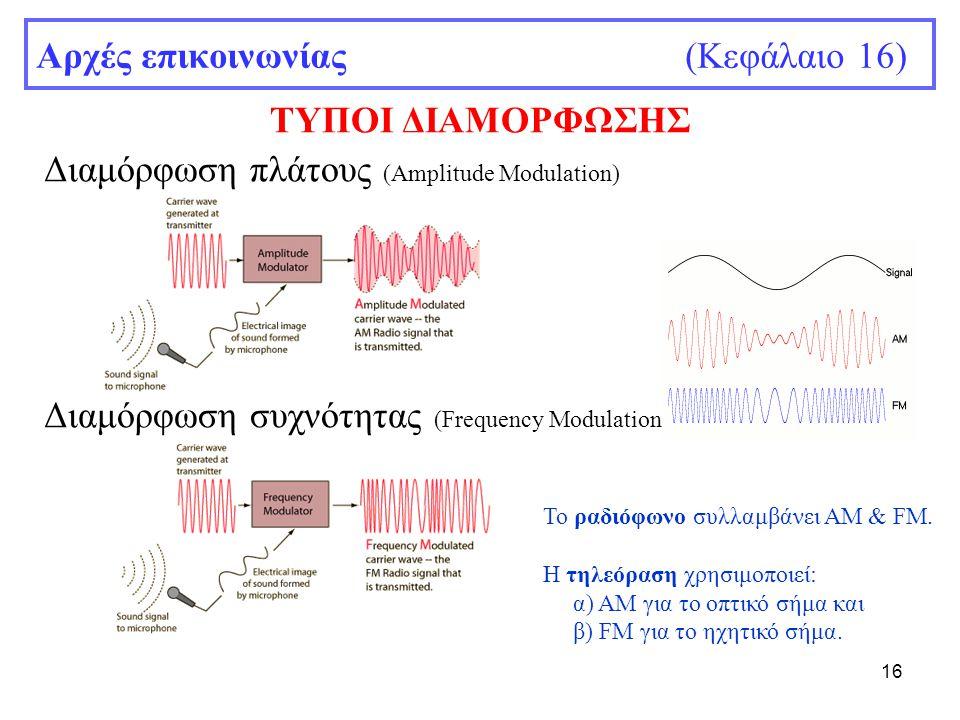 16 Αρχές επικοινωνίας (Κεφάλαιο 16) ΤΥΠΟΙ ΔΙΑΜΟΡΦΩΣΗΣ Διαμόρφωση πλάτους (Amplitude Modulation) Διαμόρφωση συχνότητας (Frequency Modulation) Το ραδιόφ
