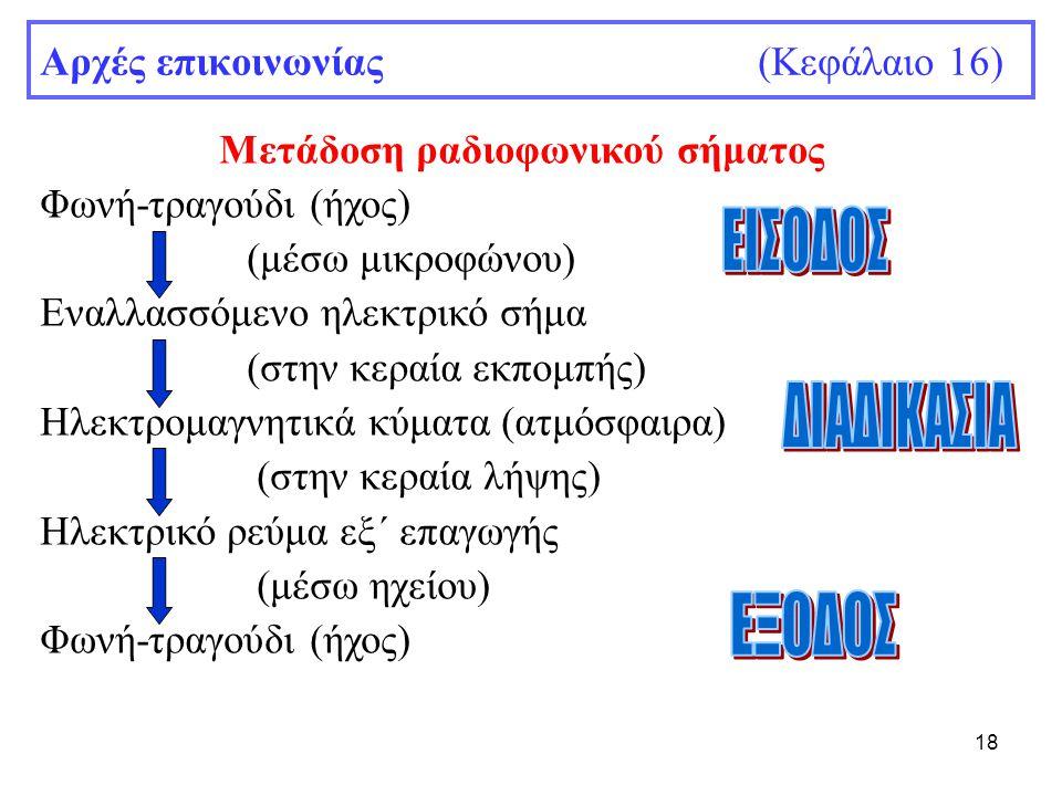 18 Αρχές επικοινωνίας (Κεφάλαιο 16) Μετάδοση ραδιοφωνικού σήματος Φωνή-τραγούδι (ήχος) (μέσω μικροφώνου) Εναλλασσόμενο ηλεκτρικό σήμα (στην κεραία εκπ