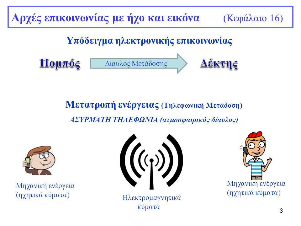 3 Αρχές επικοινωνίας με ήχο και εικόνα (Κεφάλαιο 16) Υπόδειγμα ηλεκτρονικής επικοινωνίας Δίαυλος Μετάδοσης Μετατροπή ενέργειας (Τηλεφωνική Μετάδοση) Α