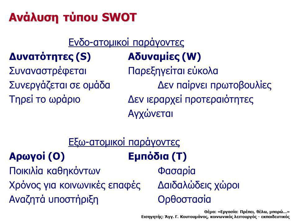 Ανάλυση τύπου SWOT Ενδο-ατομικοί παράγοντες Δυνατότητες (S)Αδυναμίες (W) ΣυναναστρέφεταιΠαρεξηγείται εύκολα Συνεργάζεται σε ομάδαΔεν παίρνει πρωτοβουλ