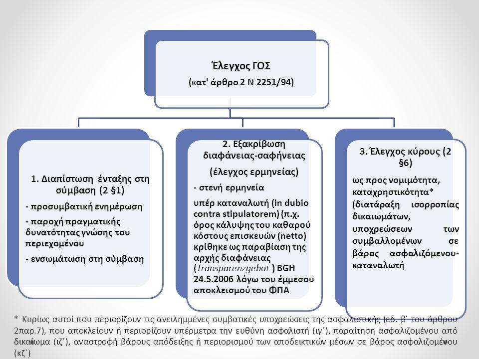 Έλεγχος ΓΟΣ (κατ' άρθρο 2 Ν 2251/94) 1. Διαπίστωση ένταξης στη σύμβαση (2 §1) - προσυμβατική ενημέρωση - παροχή πραγματικής δυνατότητας γνώσης του περ