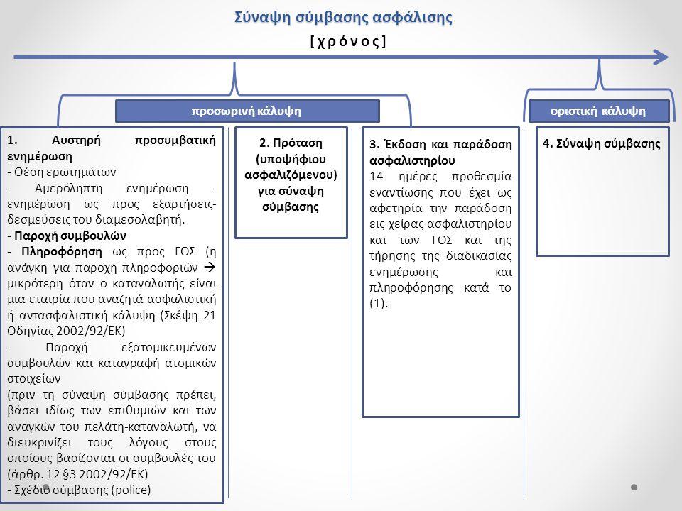 Σύναψη σύμβασης ασφάλισης [ χρόνος ] προσωρινή κάλυψηοριστική κάλυψη 1. Αυστηρή προσυμβατική ενημέρωση - Θέση ερωτημάτων - Αμερόληπτη ενημέρωση - ενημ