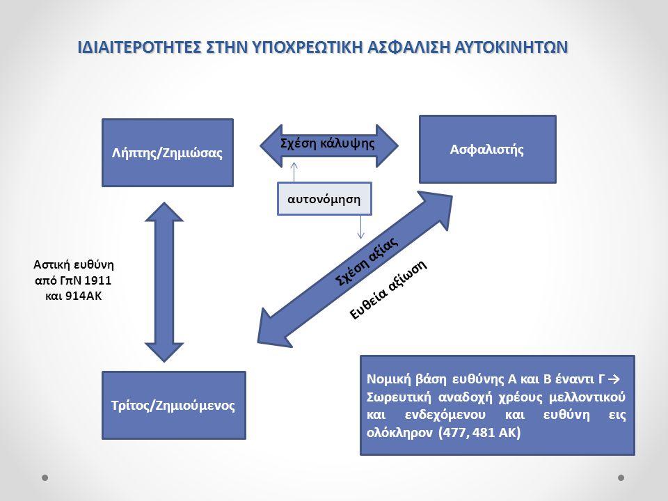 Σύναψη σύμβασης ασφάλισης [ χρόνος ] προσωρινή κάλυψηοριστική κάλυψη 1.