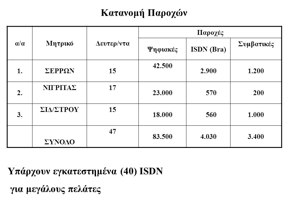 Κατανομή Παροχών Υπάρχουν εγκατεστημένα (40) ISDN για μεγάλους πελάτες α/αΜητρικόΔευτερ/ντα Παροχές ΨηφιακέςISDN (Bra) Συμβατικές 1.ΣΕΡΡΩΝ15 42.500 2.9001.200 2.