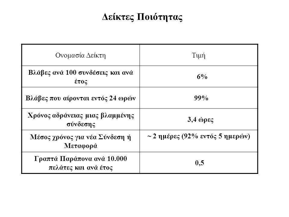 Δείκτες Ποιότητας Ονομασία ΔείκτηΤιμή Βλάβες ανά 100 συνδέσεις και ανά έτος 6% Βλάβες που αίρονται εντός 24 ωρών 99% Χρόνος αδράνειας μιας βλαμμένης σύνδεσης 3,4 ώρες Μέσος χρόνος για νέα Σύνδεση ή Μεταφορά ~ 2 ημέρες (92% εντός 5 ημερών) Γραπτά Παράπονα ανά 10.000 πελάτες και ανά έτος 0,5