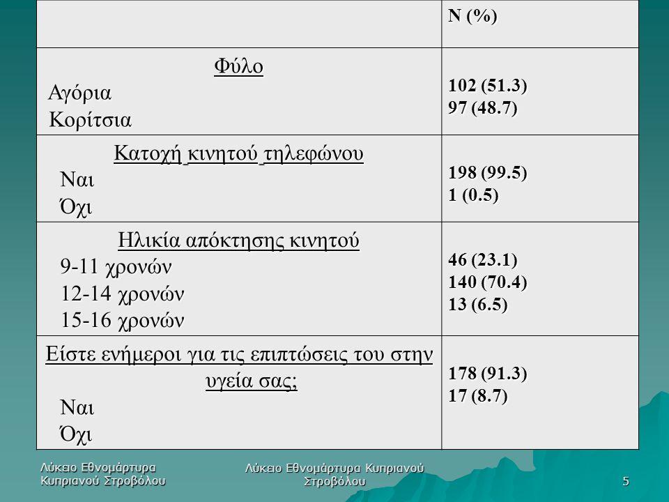 Λύκειο Εθνομάρτυρα Κυπριανού Στροβόλου 5 Ν (%) Φύλο Αγόρια Αγόρια Κορίτσια Κορίτσια 102 (51.3) 97 (48.7) Κατοχή κινητού τηλεφώνου Ναι Ναι Όχι Όχι 198