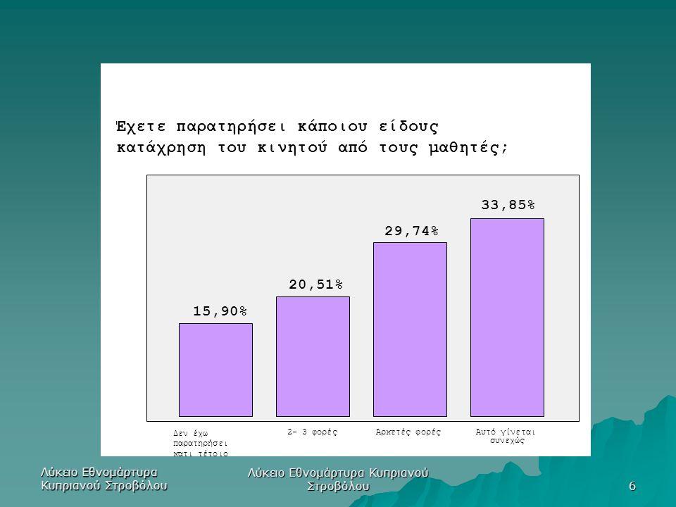 Λύκειο Εθνομάρτυρα Κυπριανού Στροβόλου 6 33,85% 29,74% 20,51% 15,90% Έχετε παρατηρήσει κάποιου είδους κατάχρηση του κινητού από τους μαθητές; Αυτό γίν