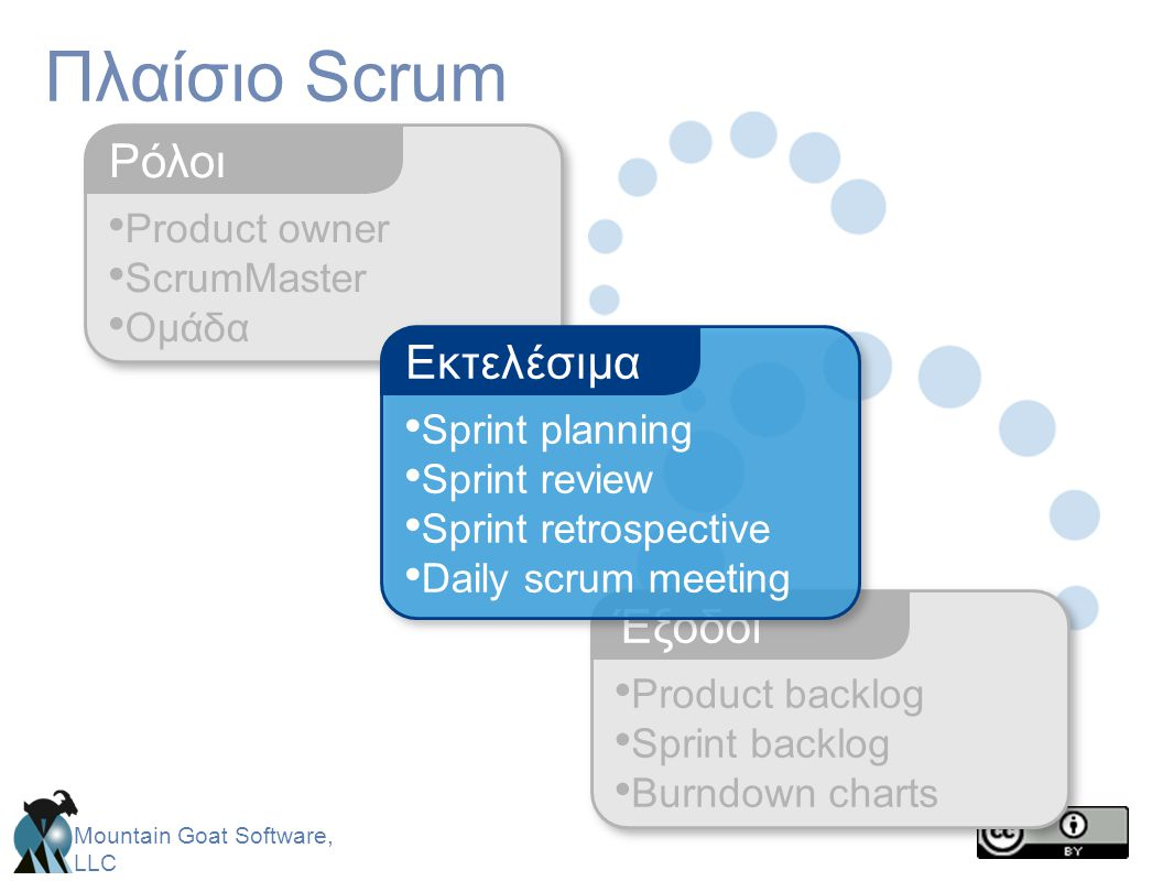 Mountain Goat Software, LLC • Product owner • ScrumMaster • Ομάδα Ρόλοι Πλαίσιο Scrum • Product backlog • Sprint backlog • Burndown charts Έξοδοι • Sp