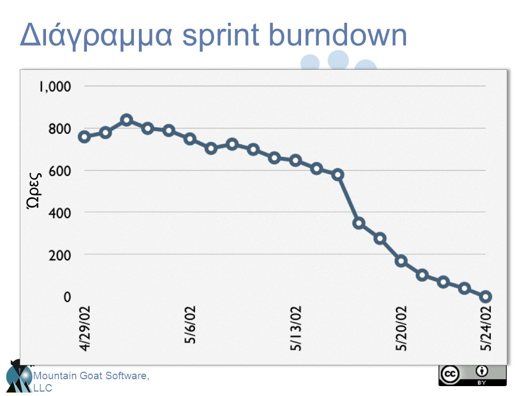 Mountain Goat Software, LLC Διάγραμμα sprint burndown Ώρες