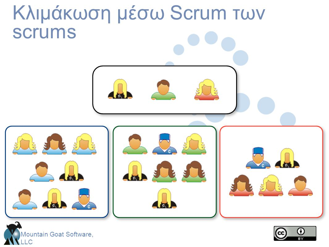 Mountain Goat Software, LLC Κλιμάκωση μέσω Scrum των scrums