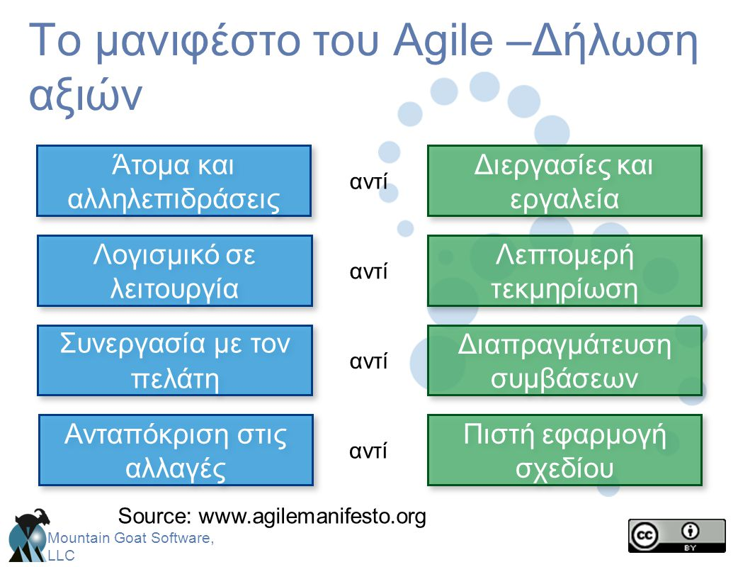 Mountain Goat Software, LLC Το μανιφέστο του Agile –Δήλωση αξιών Διεργασίες και εργαλεία Άτομα και αλληλεπιδράσεις αντί Πιστή εφαρμογή σχεδίου Ανταπόκ