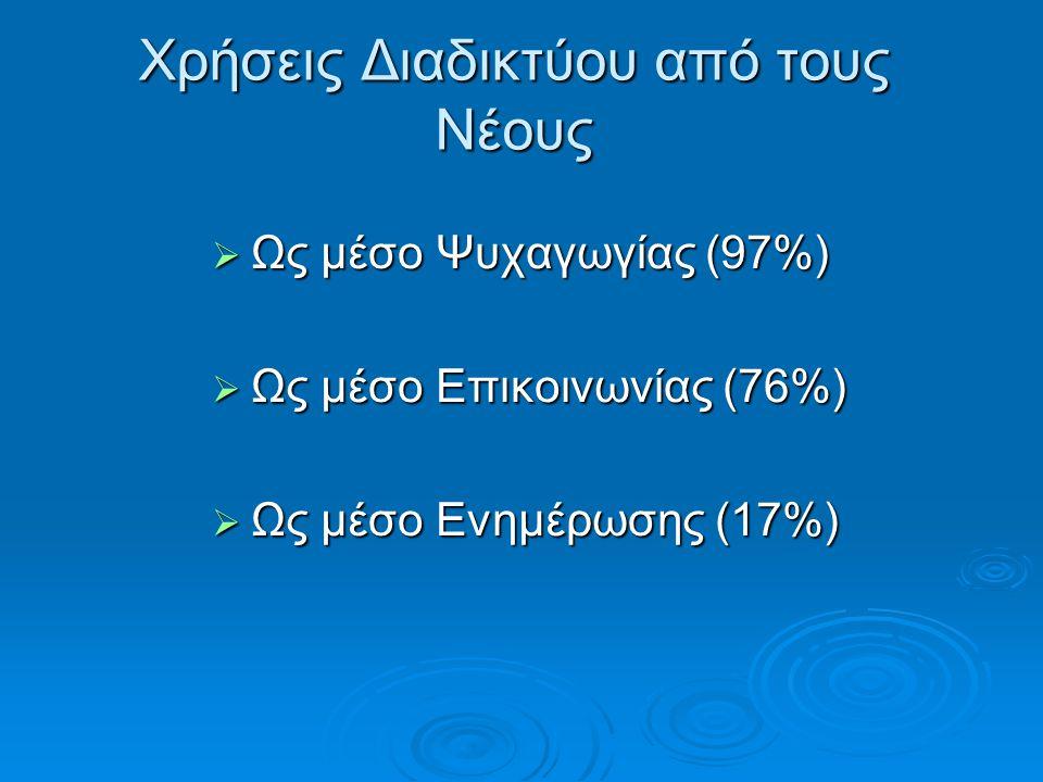 Χρήσεις Διαδικτύου από τους Νέους  Ως μέσο Ψυχαγωγίας (97%)  Ως μέσο Επικοινωνίας (76%)  Ως μέσο Ενημέρωσης (17%)