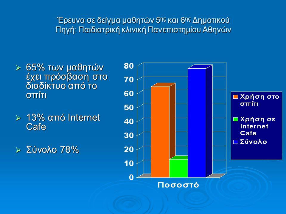 Έρευνα σε δείγμα μαθητών 5 ης και 6 ης Δημοτικού Πηγή: Παιδιατρική κλινική Πανεπιστημίου Αθηνών  65% των μαθητών έχει πρόσβαση στο διαδίκτυο από το σπίτι  13% από Internet Cafe  Σύνολο 78%
