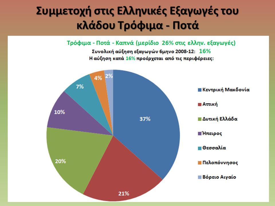Συμμετοχή στις Ελληνικές Εξαγωγές του κλάδου Τρόφιμα - Ποτά