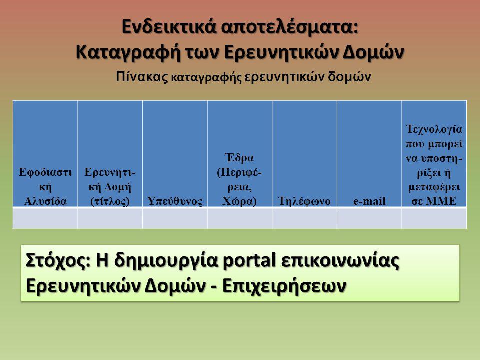 Ενδεικτικά αποτελέσματα: Καταγραφή των Ερευνητικών Δομών Εφοδιαστι κή Αλυσίδα Ερευνητι- κή Δομή (τίτλος)Υπεύθυνος Έδρα (Περιφέ- ρεια, Χώρα)Τηλέφωνοe-mail Τεχνολογία που μπορεί να υποστη- ρίξει ή μεταφέρει σε ΜΜΕ Πίνακας καταγραφής ερευνητικών δομών Στόχος: Η δημιουργία portal επικοινωνίας Ερευνητικών Δομών - Επιχειρήσεων