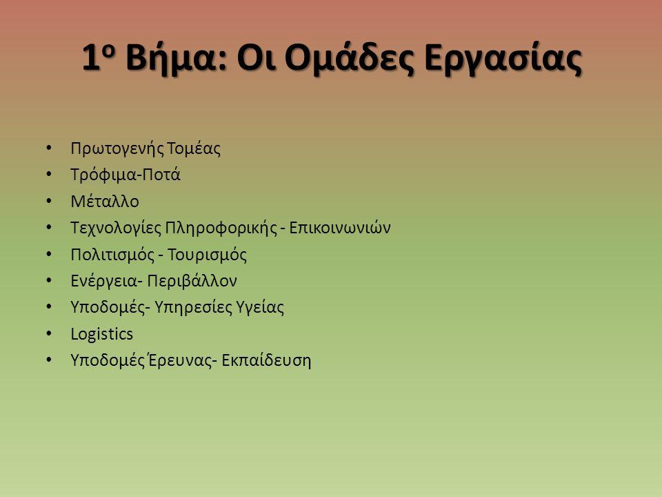 3 ο Βήμα: Εστίαση στον εσωτερικό των κλάδων Παράδειγμα 2: Πρωτογενής τομέας Κλάδος Αξία προϊόντων 2011 Ποσοστό εθνικής παραγωγής % Νωπά λαχανικά37422 Βιομηχανικά φυτά24130 Βοοτροφία18333 Γάλα162 Σκληρό σιτάρι10329 Αιγοπροβατοτροφία9559 Χοιροτροφία3924