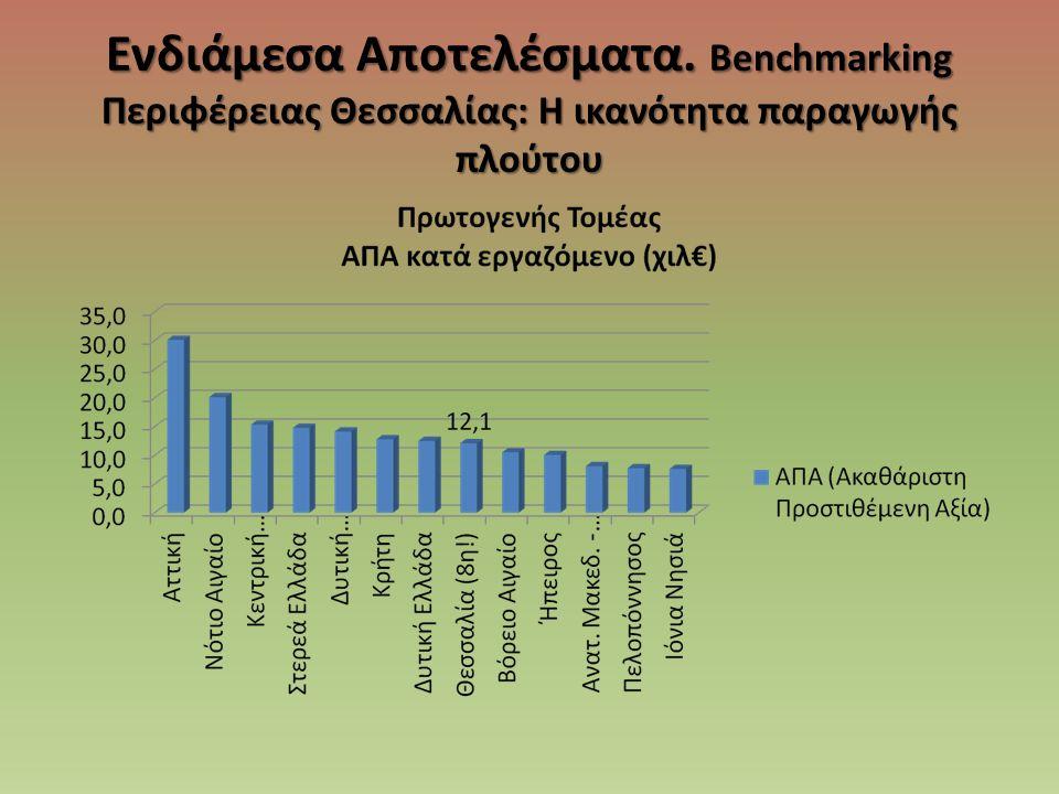 Ενδιάμεσα Αποτελέσματα. Benchmarking Περιφέρειας Θεσσαλίας: Η ικανότητα παραγωγής πλούτου