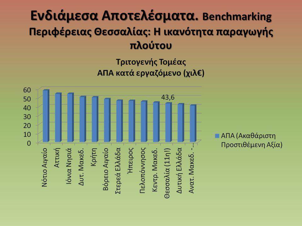 Τα πρώτα συμπεράσματα • Ο Δευτερογενής Τομέας της Θεσσαλίας παρουσιάζει την ισχυρότερη ικανότητα παραγωγής πλούτου.