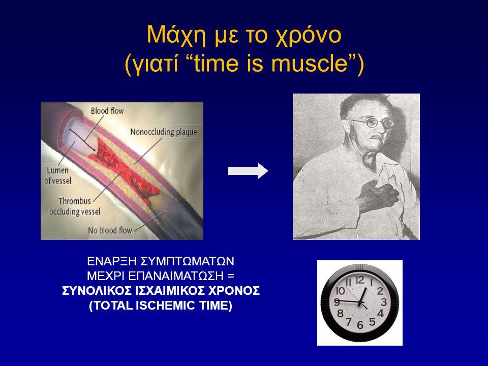 ΕΝΑΡΞΗ ΣΥΜΠΤΩΜΑΤΩΝ ΜΕΧΡΙ ΕΠΑΝΑΙΜΑΤΩΣΗ = ΣΥΝΟΛΙΚΟΣ ΙΣΧΑΙΜΙΚΟΣ ΧΡΟΝΟΣ (TOTAL ISCHEMIC TIME) Μάχη με το χρόνο (γιατί time is muscle )
