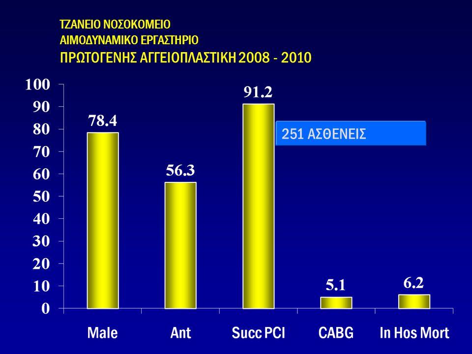 ΤΖΑΝΕΙΟ ΝΟΣΟΚΟΜΕΙΟ ΑΙΜΟΔΥΝΑΜΙΚΟ ΕΡΓΑΣΤΗΡΙΟ ΠΡΩΤΟΓΕΝΗΣ ΑΓΓΕΙΟΠΛΑΣΤΙΚΗ 2008 - 2010 57 ασθενείς 251 ΑΣΘΕΝΕΙΣ