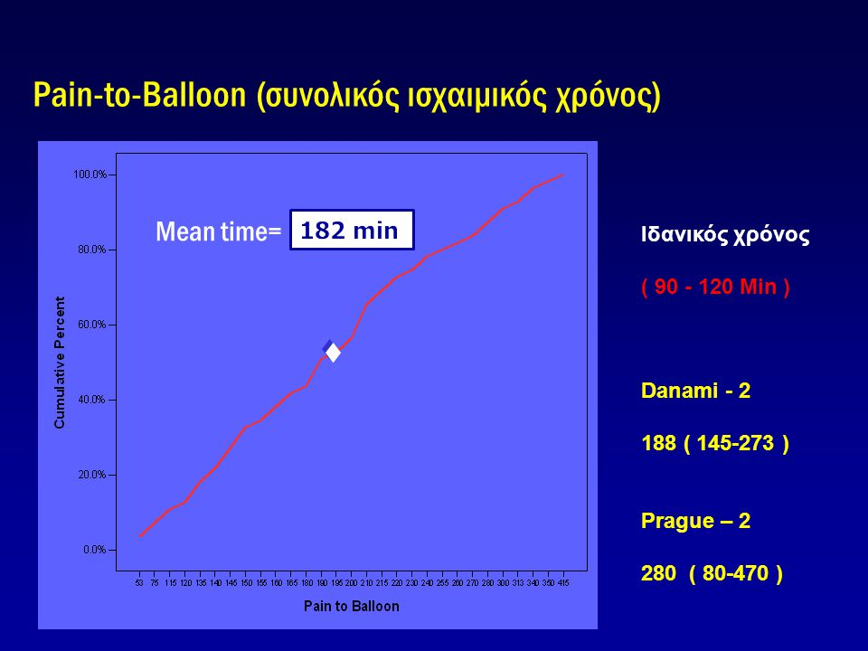 Pain-to-Balloon (συνολικός ισχαιμικός χρόνος) Mean time= 182 min Ιδανικός χρόνος ( 90 - 120 Min ) Danami - 2 188 ( 145-273 ) Prague – 2 280 ( 80-470 )
