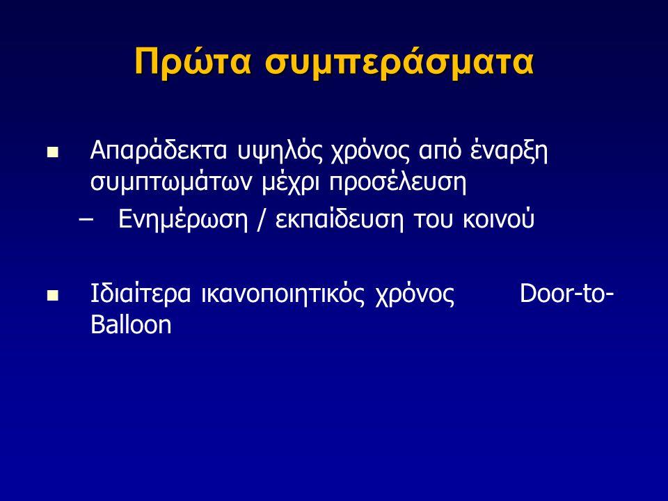 Πρώτα συμπεράσματα   Απαράδεκτα υψηλός χρόνος από έναρξη συμπτωμάτων μέχρι προσέλευση – –Ενημέρωση / εκπαίδευση του κοινού   Ιδιαίτερα ικανοποιητικός χρόνος Door-to- Balloon