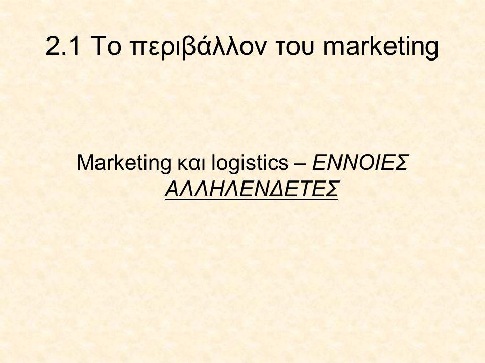 2.1 Το περιβάλλον του marketing Marketing και logistics – ENNOIEΣ ΑΛΛΗΛΕΝΔΕΤΕΣ