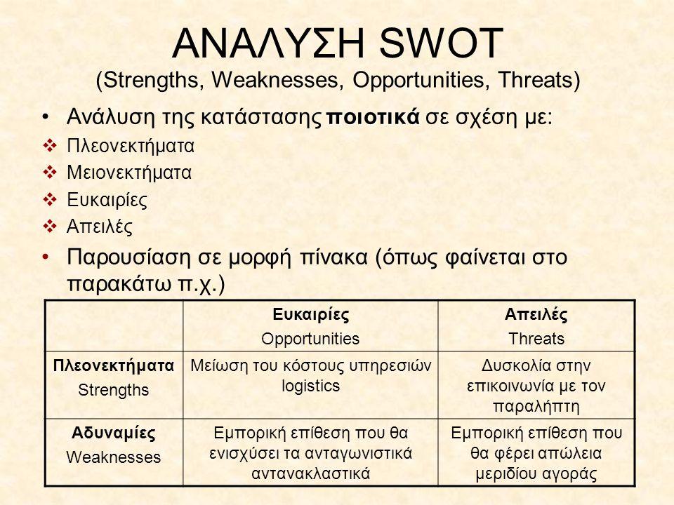 ΑΝΑΛΥΣΗ SWOT ποιοτικά •Ανάλυση της κατάστασης ποιοτικά σε σχέση με:  Πλεονεκτήματα  Μειονεκτήματα  Ευκαιρίες  Απειλές •Παρουσίαση σε μορφή πίνακα