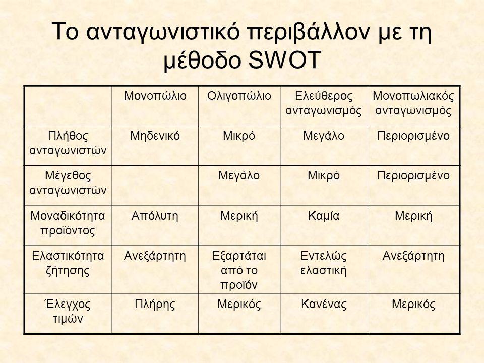 To ανταγωνιστικό περιβάλλον με τη μέθοδο SWOT ΜονοπώλιοΟλιγοπώλιοΕλεύθερος ανταγωνισμός Μονοπωλιακός ανταγωνισμός Πλήθος ανταγωνιστών ΜηδενικόΜικρόΜεγ