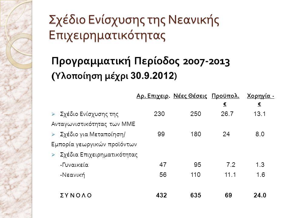 Προγραμματική Περίοδος 2007-2013 ( Υλοποίηση μέχρι 30.9.2012 ) Αρ. Επιχειρ. Νέες Θέσεις Προϋπολ. Χορηγία - € €  Σχέδιο Ενίσχυσης της 230 250 26.7 13.