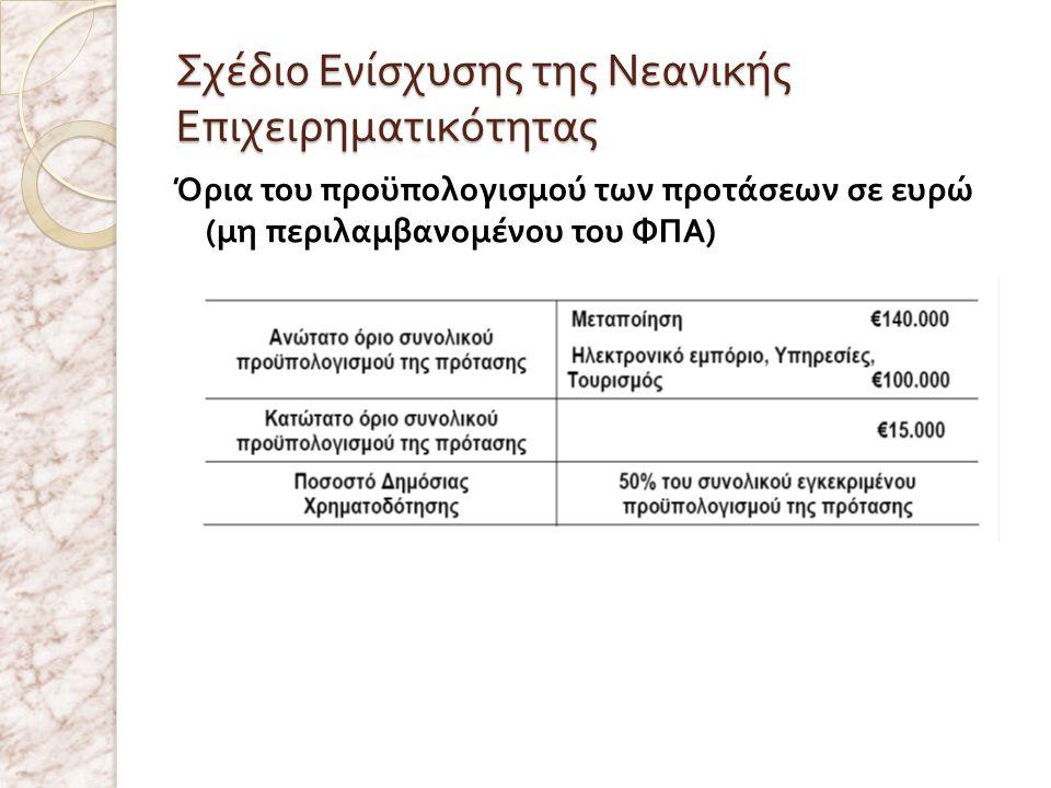Σχέδιο Ενίσχυσης της Νεανικής Επιχειρηματικότητας Όρια του προϋπολογισμού των προτάσεων σε ευρώ ( μη περιλαμβανομένου του ΦΠΑ )
