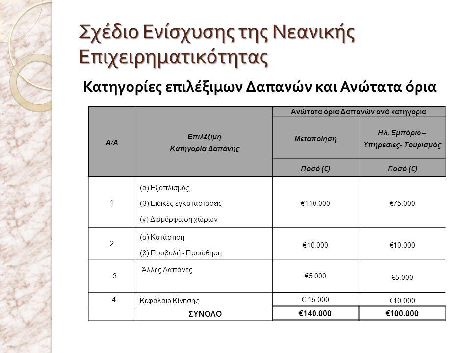 Σχέδιο Ενίσχυσης της Νεανικής Επιχειρηματικότητας Κατηγορίες επιλέξιμων Δαπανών και Ανώτατα όρια Α/Α Επιλέξιμη Κατηγορία Δαπάνης Ανώτατα όρια Δαπανών