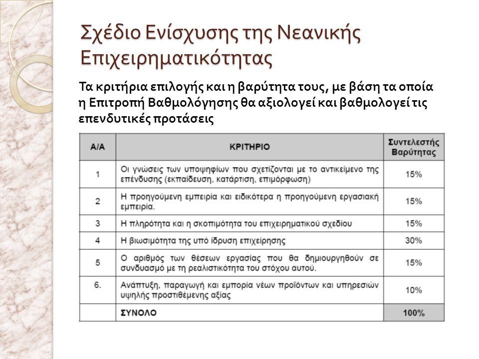 Σχέδιο Ενίσχυσης της Νεανικής Επιχειρηματικότητας Τα κριτήρια επιλογής και η βαρύτητα τους, με βάση τα οποία η Επιτροπή Βαθμολόγησης θα αξιολογεί και