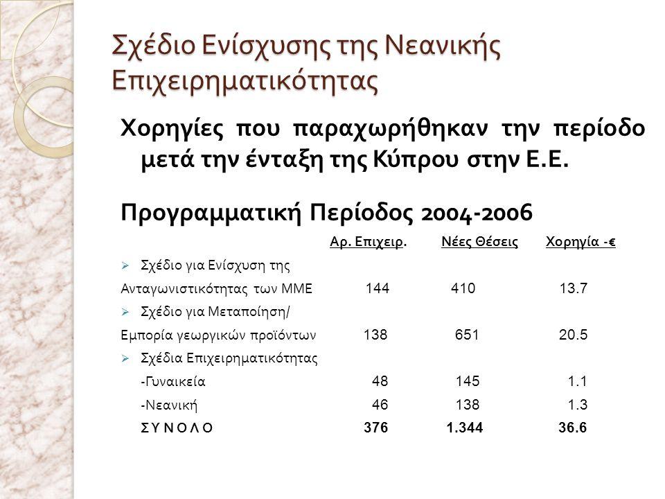 Χορηγίες που παραχωρήθηκαν την περίοδο μετά την ένταξη της Κύπρου στην Ε. Ε. Προγραμματική Περίοδος 2004-2006 Αρ. Επιχειρ. Νέες Θέσεις Χορηγία -€  Σχ