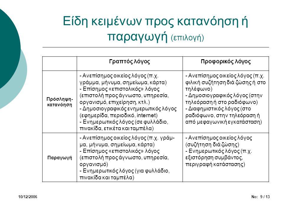 Είδη κειμένων προς κατανόηση ή παραγωγή (επιλογή) 10/12/2006Νο: 9 / 13 Γραπτός λόγοςΠροφορικός λόγος Πρόσληψη- κατανόηση - Ανεπίσημος οικείος λόγος (π