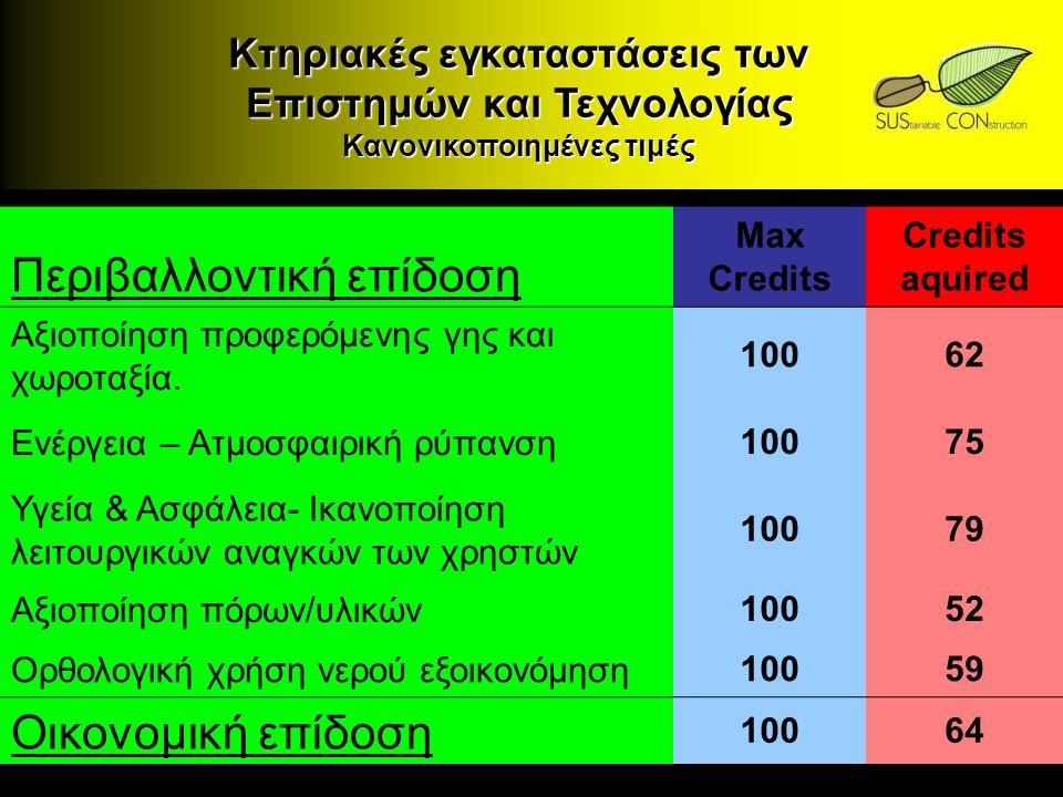 Κτηριακές εγκαταστάσεις των Επιστημών και Τεχνολογίας Κανονικοποιημένες τιμές Περιβαλλοντική επίδοση Max Credits Credits aquired Αξιοποίηση προφερόμεν