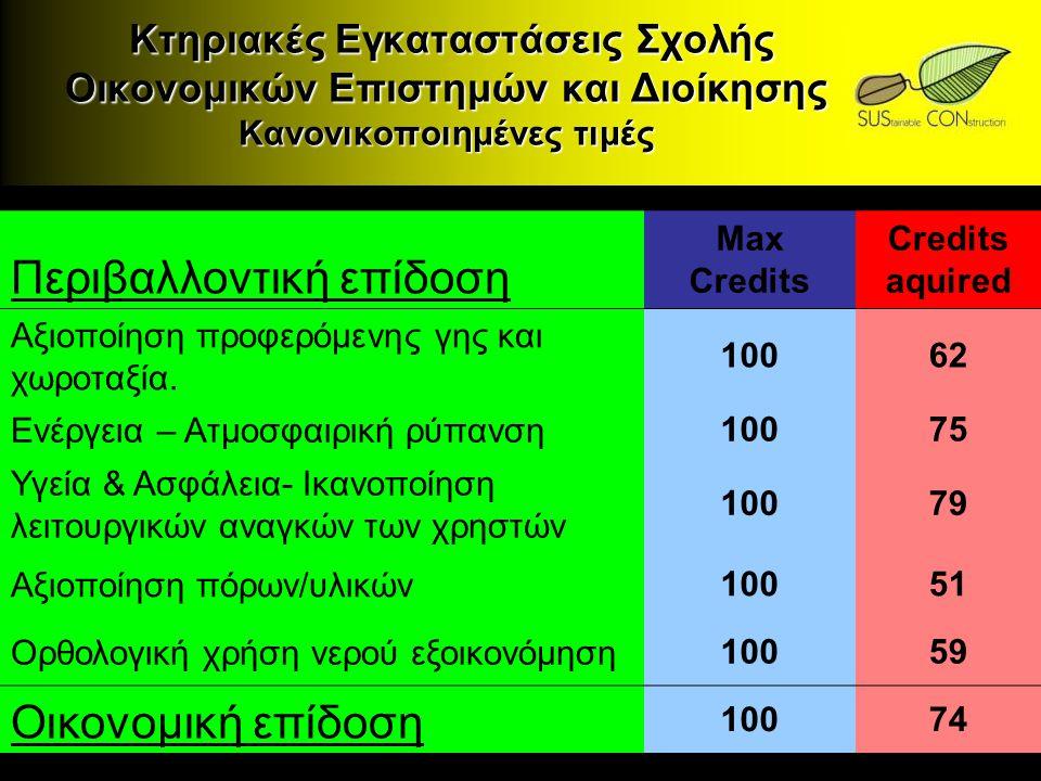Κτηριακές Εγκαταστάσεις Σχολής Οικονομικών Επιστημών και Διοίκησης Κανονικοποιημένες τιμές Κτηριακές Εγκαταστάσεις Σχολής Οικονομικών Επιστημών και Δι