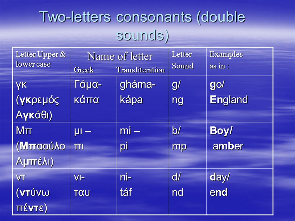 Two-letters consonants (double sounds) Letter Upper & lower case Name of letter Greek Transliteration LetterSoundExamples as in : γκ (γκρεμός Αγκάθι) Γάμα-κάπαgháma-kápag/ng go/ England Μπ (Μπαούλο Αμπέλι) μι – πι mi – pib/mpBoy/ amber amber ντ (ντύνω πέντε) νι-ταυni-táfd/nd day/ end