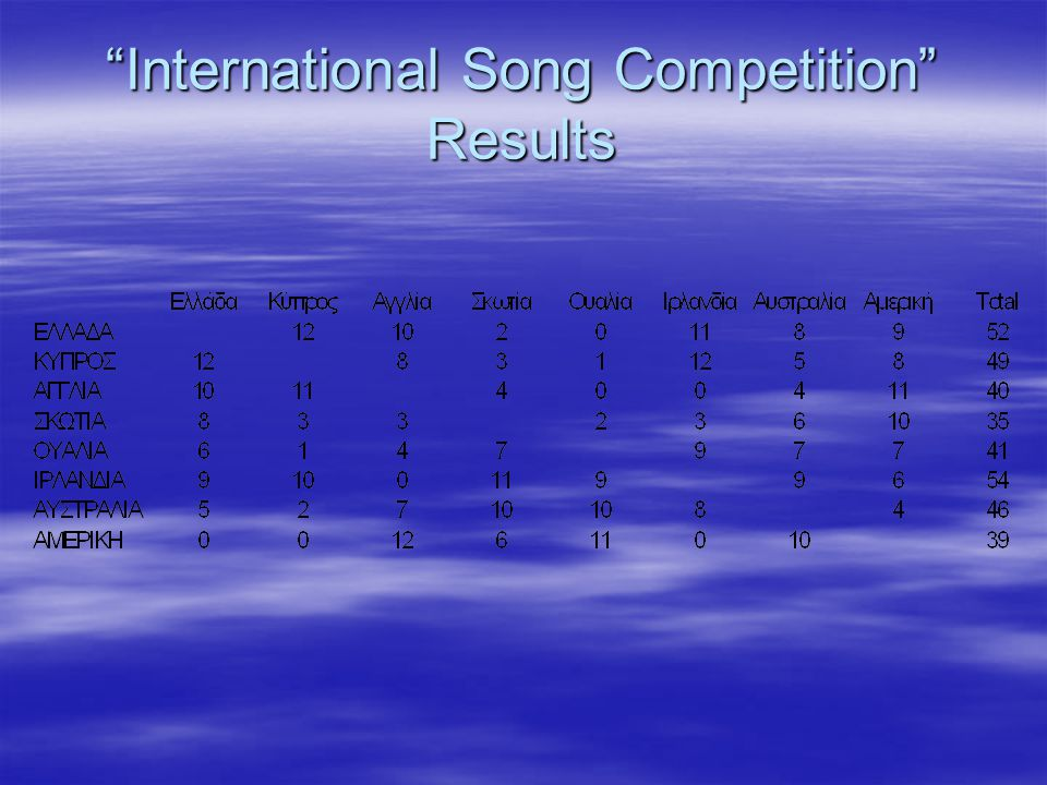 International Song Competition Results