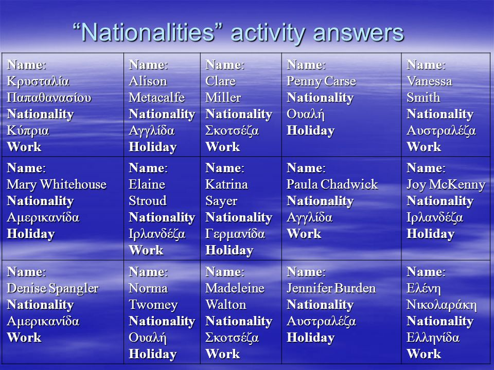 Nationalities activity answers Name: Κρυσταλία Παπαθανασίου NationalityΚύπριαWork Name: Alison Metacalfe NationalityΑγγλίδαHoliday Name: ClareMillerNationalityΣκοτσέζαWork Penny Carse NationalityΟυαλήHoliday Name: Vanessa Smith NationalityΑυστραλέζαWork Name: Mary Whitehouse NationalityΑμερικανίδαHoliday Name: Elaine Stroud NationalityΙρλανδέζαWork Name: Katrina Sayer NationalityΓερμανίδαHoliday Name: Paula Chadwick NationalityΑγγλίδαWork Name: Joy McKenny NationalityΙρλανδέζαHoliday Name: Denise Spangler NationalityΑμερικανίδαWork Name: Norma Twomey NationalityΟυαλήHoliday Name: Madeleine Walton NationalityΣκοτσέζαWork Name: Jennifer Burden Nationality ΑυστραλέζαHoliday Name: Ελένη Νικολαράκη NationalityΕλληνίδαWork