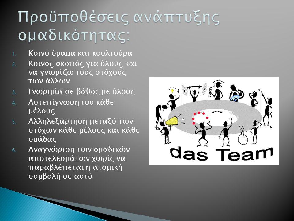 1. Κοινό όραμα και κουλτούρα 2. Κοινός σκοπός για όλους και να γνωρίζω τους στόχους των άλλων 3. Γνωριμία σε βάθος με όλους 4. Αυτεπίγνωση του κάθε μέ