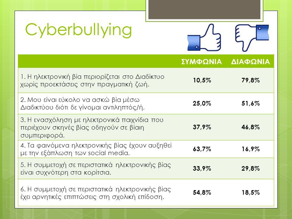 ΣΥΜΦΩΝΙΑΔΙΑΦΩΝΙΑ 1. Η ηλεκτρονική βία περιορίζεται στο Διαδίκτυο χωρίς προεκτάσεις στην πραγματική ζωή. 10,5%79,8% 2. Μου είναι εύκολο να ασκώ βία μέσ