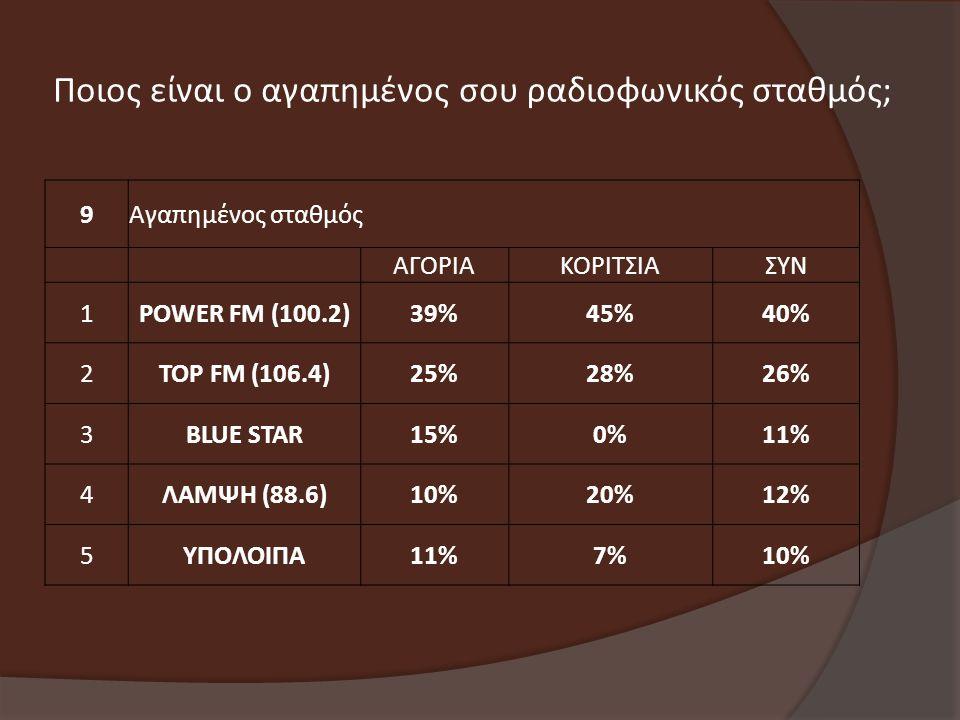 9Αγαπημένος σταθμός ΑΓΟΡΙΑΚΟΡΙΤΣΙΑΣΥΝ 1POWER FM (100.2)39%45%40% 2TOP FM (106.4)25%28%26% 3BLUE STAR15%0%11% 4ΛΑΜΨΗ (88.6)10%20%12% 5ΥΠΟΛΟΙΠΑ11%7%10% Ποιος είναι ο αγαπημένος σου ραδιοφωνικός σταθμός;