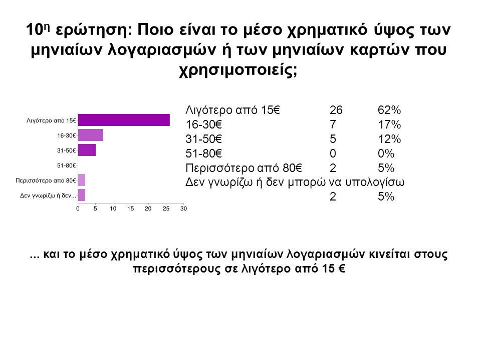 10 η ερώτηση: Ποιο είναι το μέσο χρηματικό ύψος των μηνιαίων λογαριασμών ή των μηνιαίων καρτών που χρησιμοποιείς; Λιγότερο από 15€2662% 16-30€717% 31-50€512% 51-80€00% Περισσότερο από 80€25% Δεν γνωρίζω ή δεν μπορώ να υπολογίσω 25%...