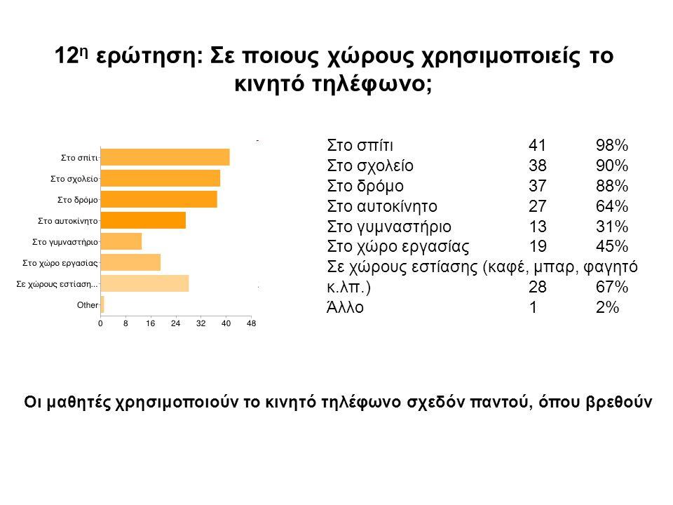 12 η ερώτηση: Σε ποιους χώρους χρησιμοποιείς το κινητό τηλέφωνο; Στο σπίτι4198% Στο σχολείο3890% Στο δρόμο3788% Στο αυτοκίνητο2764% Στο γυμναστήριο1331% Στο χώρο εργασίας1945% Σε χώρους εστίασης (καφέ, μπαρ, φαγητό κ.λπ.)2867% Άλλο12% Οι μαθητές χρησιμοποιούν το κινητό τηλέφωνο σχεδόν παντού, όπου βρεθούν