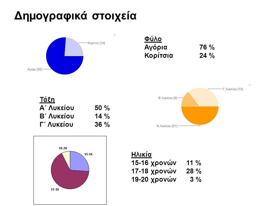 Δημογραφικά στοιχεία Φύλο Αγόρια76 % Κορίτσια24 % Τάξη Α΄ Λυκείου50 % Β΄ Λυκείου14 % Γ΄ Λυκείου36 % Ηλικία 15-16 χρονών11 % 17-18 χρονών28 % 19-20 χρονών 3 %