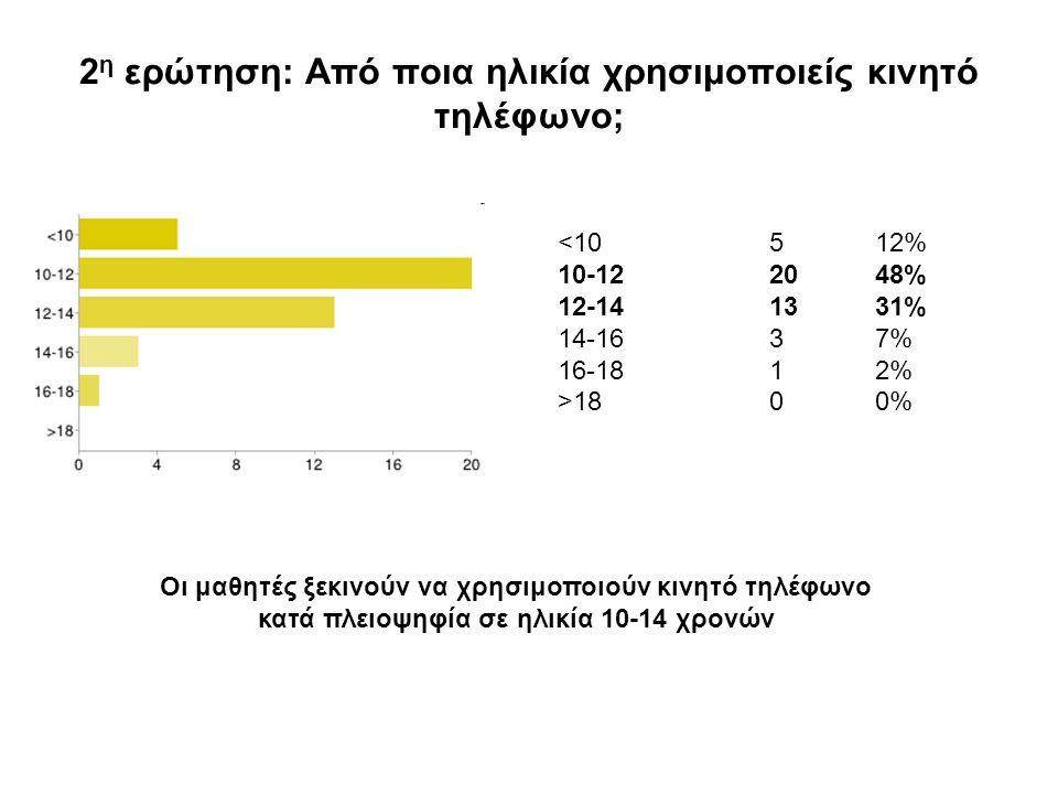 2 η ερώτηση: Από ποια ηλικία χρησιμοποιείς κινητό τηλέφωνο; <10512% 10-122048% 12-141331% 14-1637% 16-1812% >1800% Οι μαθητές ξεκινούν να χρησιμοποιούν κινητό τηλέφωνο κατά πλειοψηφία σε ηλικία 10-14 χρονών